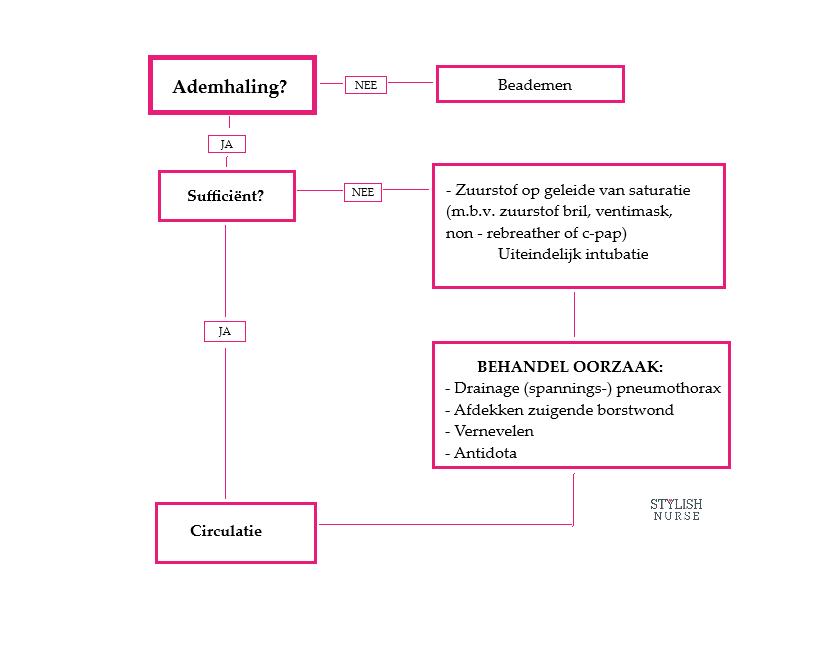 ABCDE methodiek